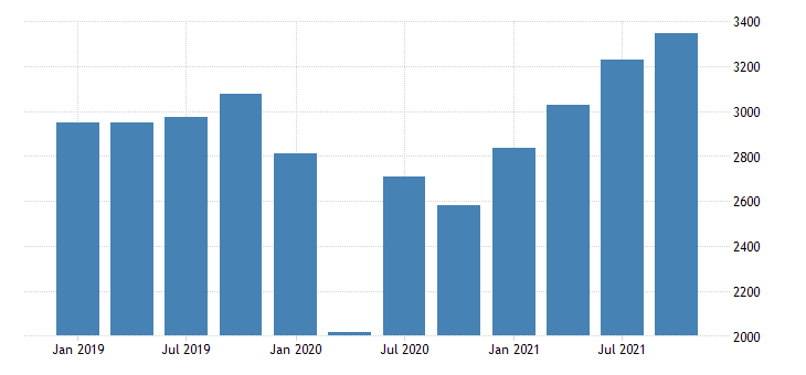 united states gross domestic product by industry private industries arts entertainment recreation accommodation and food services accommodation and food services for nebraska fed data