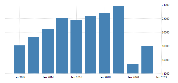 united states gross domestic product by industry private industries arts entertainment recreation accommodation and food services accommodation and food services for nevada fed data