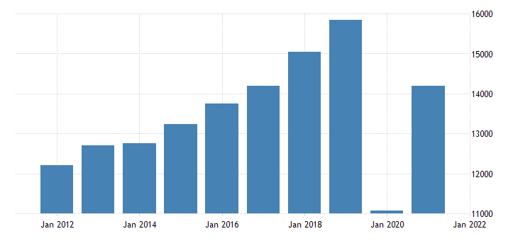 united states gross domestic product by industry private industries arts entertainment recreation accommodation and food services accommodation and food services for new jersey fed data