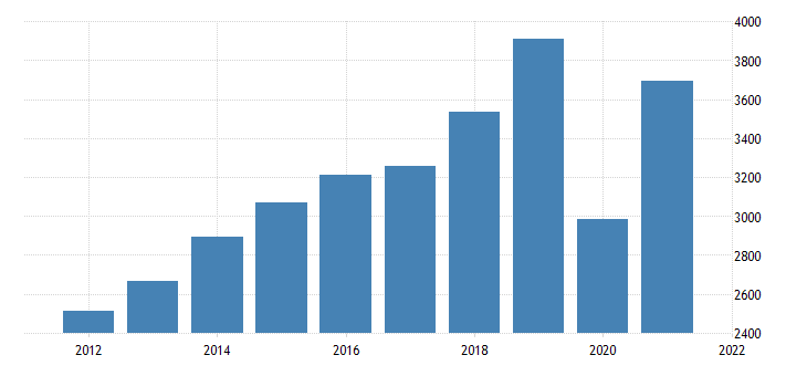 united states gross domestic product by industry private industries arts entertainment recreation accommodation and food services accommodation and food services for new mexico fed data