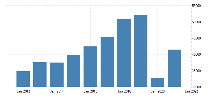 united states gross domestic product by industry private industries arts entertainment recreation accommodation and food services accommodation and food services for new york fed data