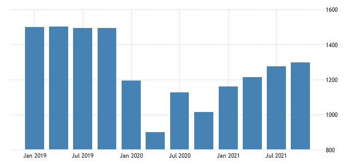 united states gross domestic product by industry private industries arts entertainment recreation accommodation and food services accommodation and food services for north dakota fed data