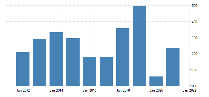 united states gross domestic product by industry private industries arts entertainment recreation accommodation and food services accommodation and food services for north dakota mil of dollar fed data
