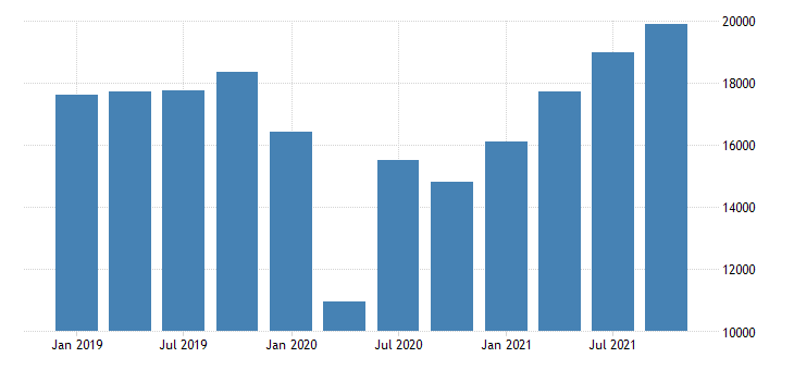 united states gross domestic product by industry private industries arts entertainment recreation accommodation and food services accommodation and food services for ohio fed data