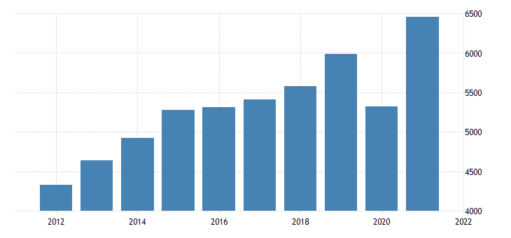 united states gross domestic product by industry private industries arts entertainment recreation accommodation and food services accommodation and food services for oklahoma fed data