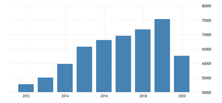 united states gross domestic product by industry private industries arts entertainment recreation accommodation and food services accommodation and food services for southwest bea region fed data