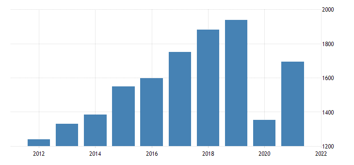 united states gross domestic product by industry private industries arts entertainment recreation accommodation and food services accommodation and food services for vermont fed data
