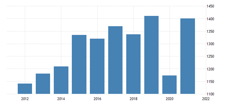 united states gross domestic product by industry private industries arts entertainment recreation accommodation and food services accommodation and food services for wyoming fed data