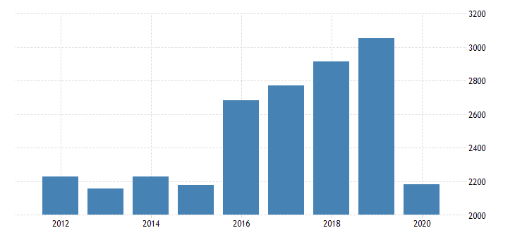 united states gross domestic product by industry private industries arts entertainment recreation accommodation and food services arts entertainment and recreation amusements gambling and recreation industries for new jersey fed data
