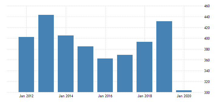 united states gross domestic product by industry private industries arts entertainment recreation accommodation and food services arts entertainment and recreation amusements gambling and recreation industries for new mexico fed data