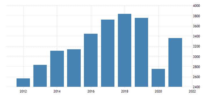 united states gross domestic product by industry private industries arts entertainment recreation accommodation and food services arts entertainment and recreation for arizona fed data
