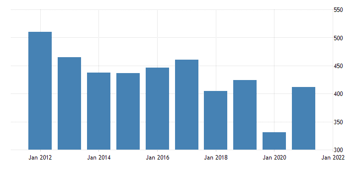 united states gross domestic product by industry private industries arts entertainment recreation accommodation and food services arts entertainment and recreation for delaware fed data