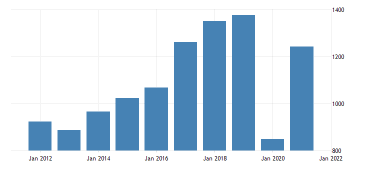 united states gross domestic product by industry private industries arts entertainment recreation accommodation and food services arts entertainment and recreation for district of columbia fed data