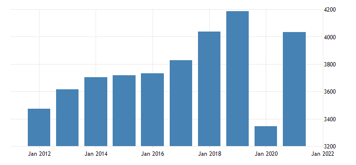united states gross domestic product by industry private industries arts entertainment recreation accommodation and food services arts entertainment and recreation for indiana fed data
