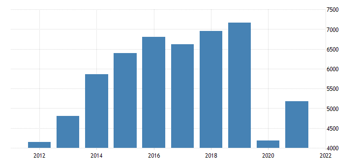 united states gross domestic product by industry private industries arts entertainment recreation accommodation and food services arts entertainment and recreation for massachusetts fed data