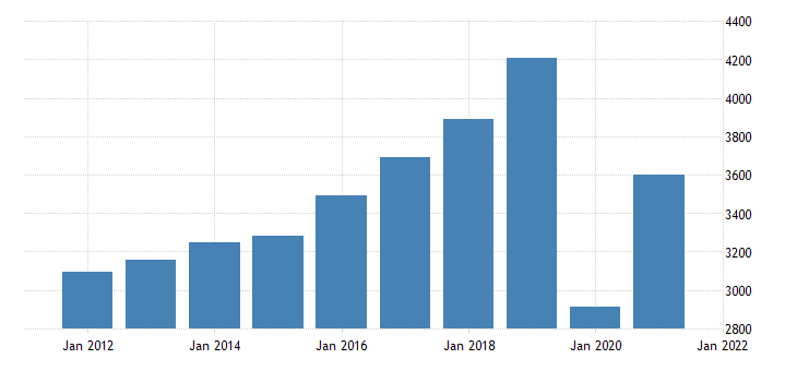 united states gross domestic product by industry private industries arts entertainment recreation accommodation and food services arts entertainment and recreation for michigan fed data