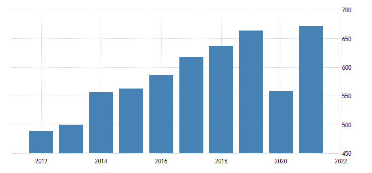 united states gross domestic product by industry private industries arts entertainment recreation accommodation and food services arts entertainment and recreation for montana fed data