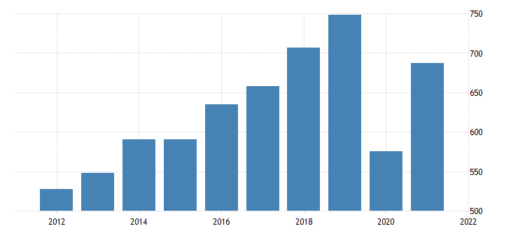 united states gross domestic product by industry private industries arts entertainment recreation accommodation and food services arts entertainment and recreation for nebraska fed data