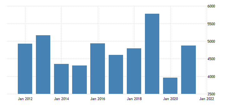 united states gross domestic product by industry private industries arts entertainment recreation accommodation and food services arts entertainment and recreation for nevada fed data