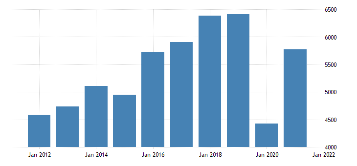 united states gross domestic product by industry private industries arts entertainment recreation accommodation and food services arts entertainment and recreation for new jersey fed data