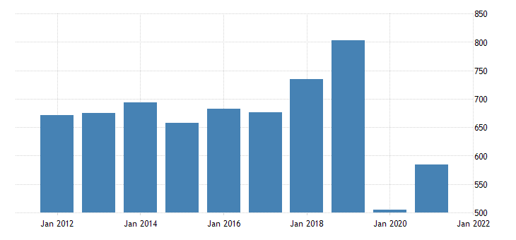 united states gross domestic product by industry private industries arts entertainment recreation accommodation and food services arts entertainment and recreation for new mexico fed data
