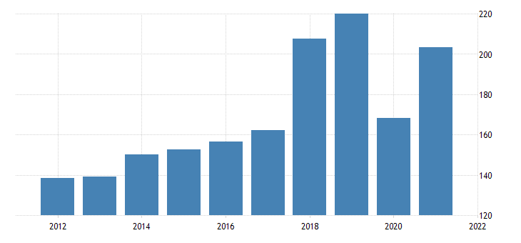 united states gross domestic product by industry private industries arts entertainment recreation accommodation and food services arts entertainment and recreation for north dakota fed data