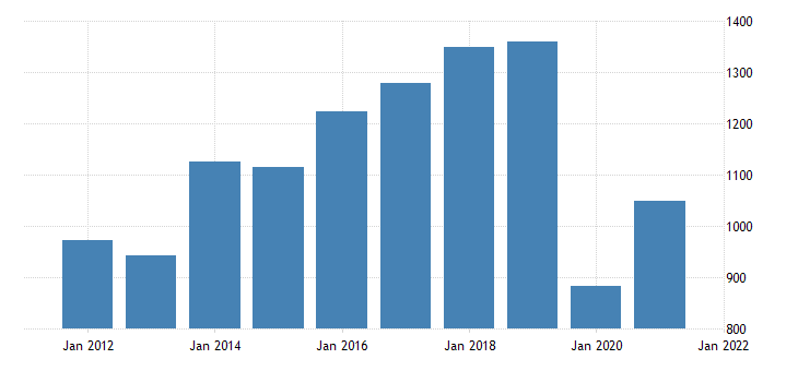 united states gross domestic product by industry private industries arts entertainment recreation accommodation and food services arts entertainment and recreation for oklahoma fed data