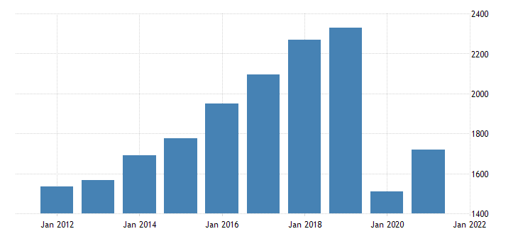 united states gross domestic product by industry private industries arts entertainment recreation accommodation and food services arts entertainment and recreation for oregon fed data