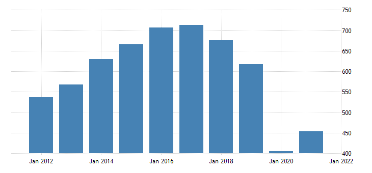 united states gross domestic product by industry private industries arts entertainment recreation accommodation and food services arts entertainment and recreation for rhode island fed data