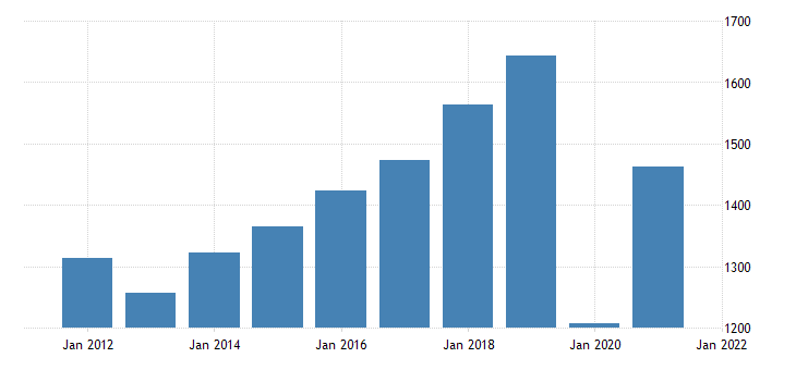 united states gross domestic product by industry private industries arts entertainment recreation accommodation and food services arts entertainment and recreation for south carolina fed data