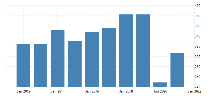 united states gross domestic product by industry private industries arts entertainment recreation accommodation and food services arts entertainment and recreation for vermont fed data