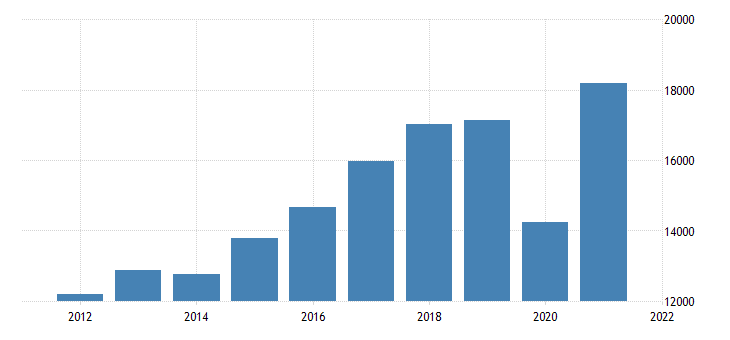 united states gross domestic product by industry private industries arts entertainment recreation accommodation and food services for arizona fed data
