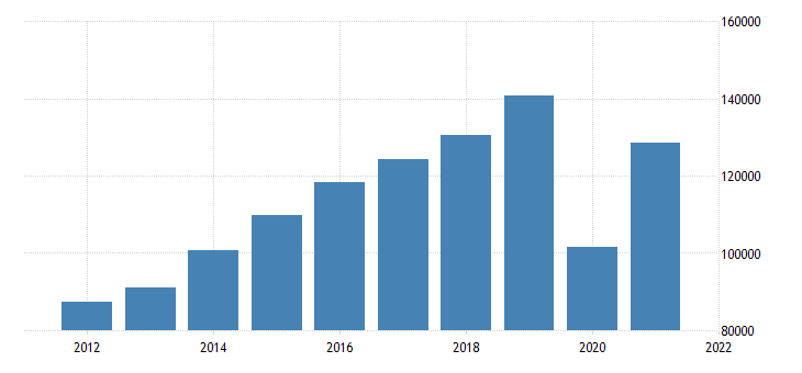 united states gross domestic product by industry private industries arts entertainment recreation accommodation and food services for california fed data