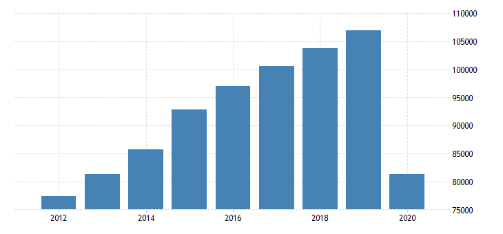 united states gross domestic product by industry private industries arts entertainment recreation accommodation and food services for great lakes bea region fed data