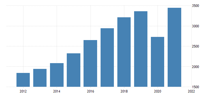 united states gross domestic product by industry private industries arts entertainment recreation accommodation and food services for idaho fed data
