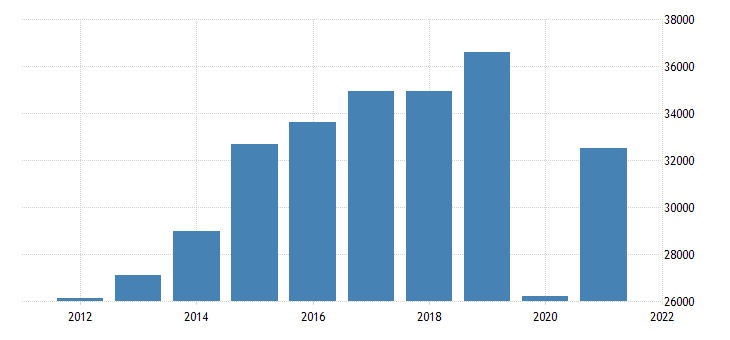united states gross domestic product by industry private industries arts entertainment recreation accommodation and food services for illinois fed data
