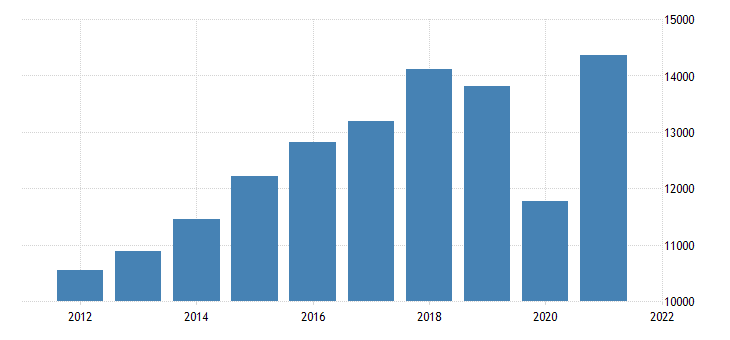 united states gross domestic product by industry private industries arts entertainment recreation accommodation and food services for indiana fed data