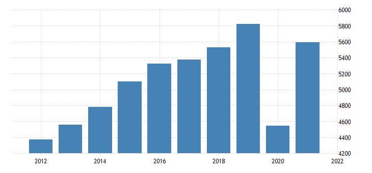 united states gross domestic product by industry private industries arts entertainment recreation accommodation and food services for iowa fed data