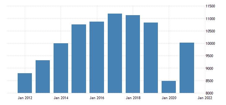united states gross domestic product by industry private industries arts entertainment recreation accommodation and food services for louisiana fed data