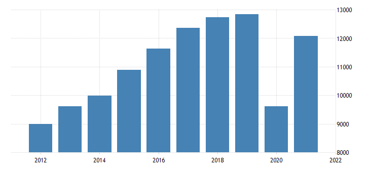 united states gross domestic product by industry private industries arts entertainment recreation accommodation and food services for minnesota fed data