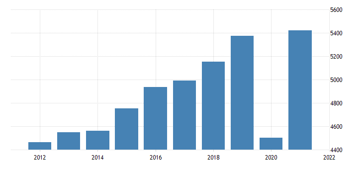 united states gross domestic product by industry private industries arts entertainment recreation accommodation and food services for mississippi fed data