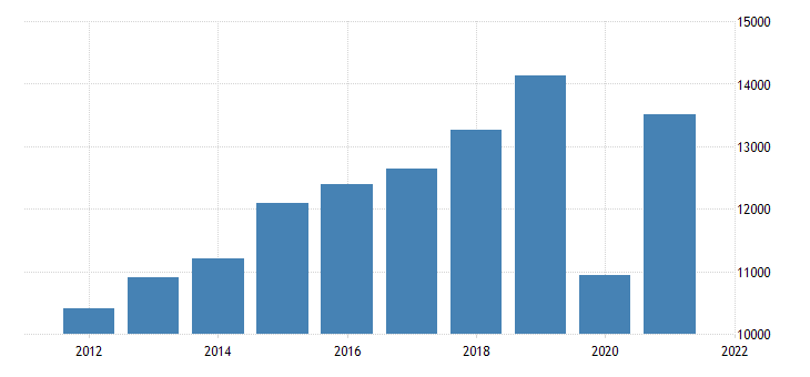 united states gross domestic product by industry private industries arts entertainment recreation accommodation and food services for missouri fed data