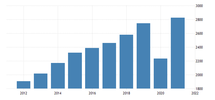 united states gross domestic product by industry private industries arts entertainment recreation accommodation and food services for montana fed data