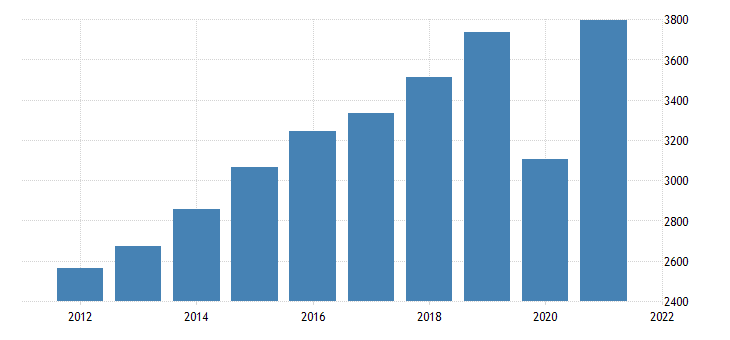 united states gross domestic product by industry private industries arts entertainment recreation accommodation and food services for nebraska fed data