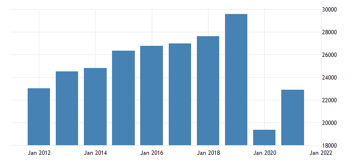 united states gross domestic product by industry private industries arts entertainment recreation accommodation and food services for nevada fed data