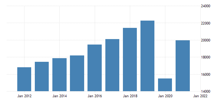 united states gross domestic product by industry private industries arts entertainment recreation accommodation and food services for new jersey fed data