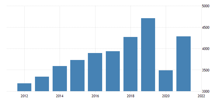 united states gross domestic product by industry private industries arts entertainment recreation accommodation and food services for new mexico fed data