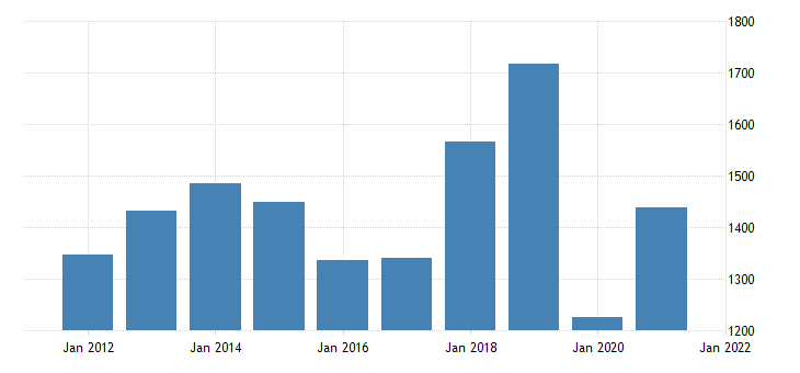 united states gross domestic product by industry private industries arts entertainment recreation accommodation and food services for north dakota fed data