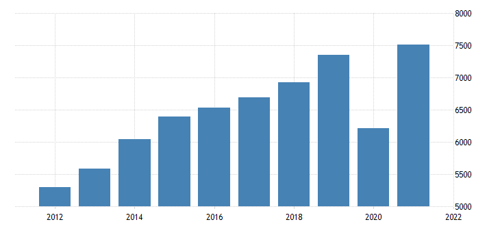 united states gross domestic product by industry private industries arts entertainment recreation accommodation and food services for oklahoma fed data