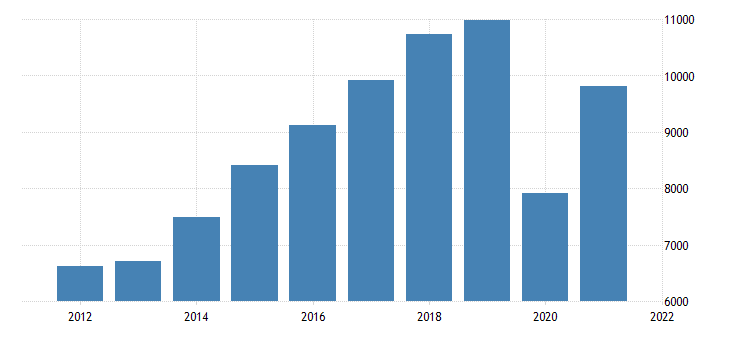 united states gross domestic product by industry private industries arts entertainment recreation accommodation and food services for oregon fed data